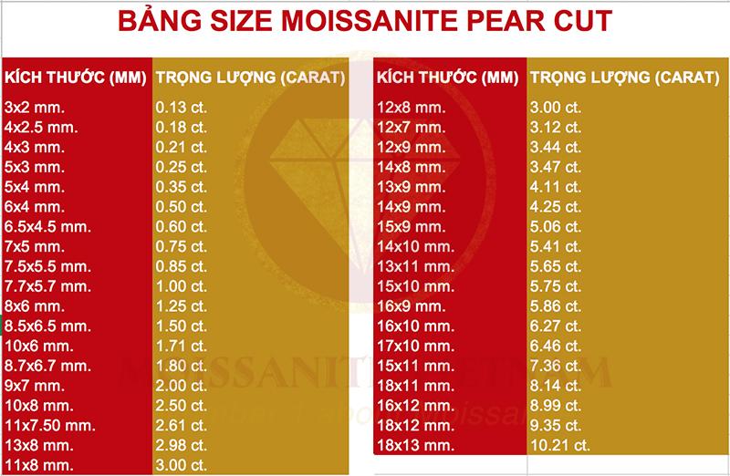 Bảng size kim cương nhân tạo moissanite pear cut