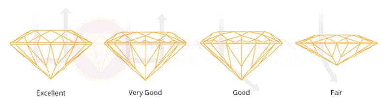 Những điều cần biết trước khi mua kim cương 1