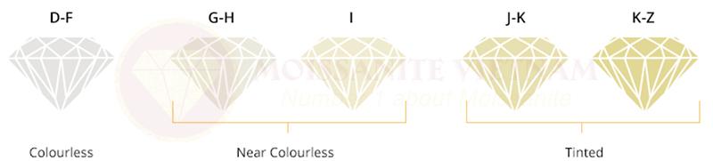 Những điều cần biết trước khi mua kim cương 3