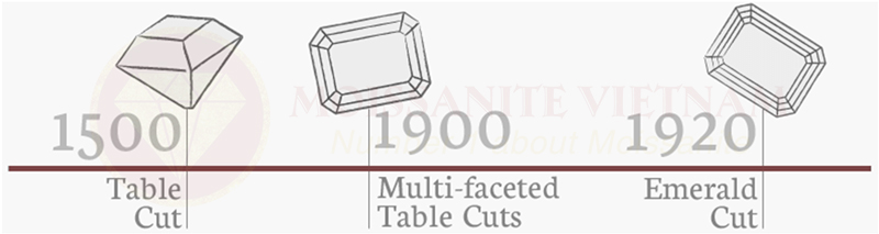 Những điều cần biết về giác cắt kim cương emerald