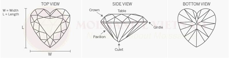 Những điều cần biết về giác cắt kim cương heart 1