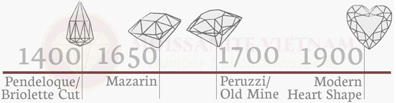 Những điều cần biết về giác cắt kim cương heart 2