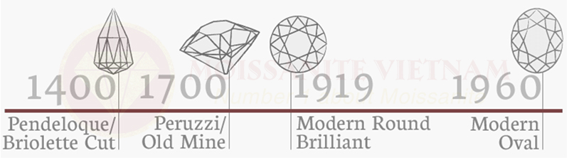 Những điều cần biết về giác cắt kim cương Oval