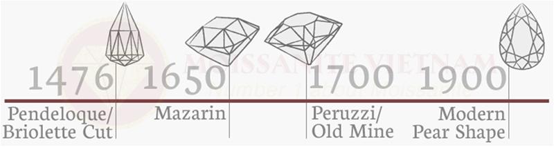 Những điều cần biết về giác cắt kim cương Pear 2