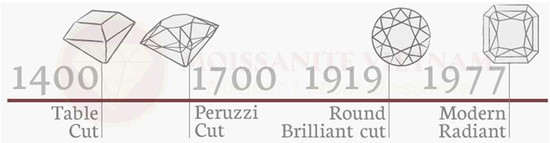 Những điều cần biết về giác cắt kim cương radiant 1