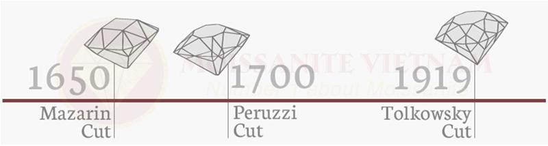 Những điều cần biết về giác cắt kim cương tròn cổ điển 2