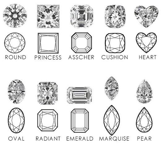 Những giác cắt của kim cương nhân tạo moissanite phần 1